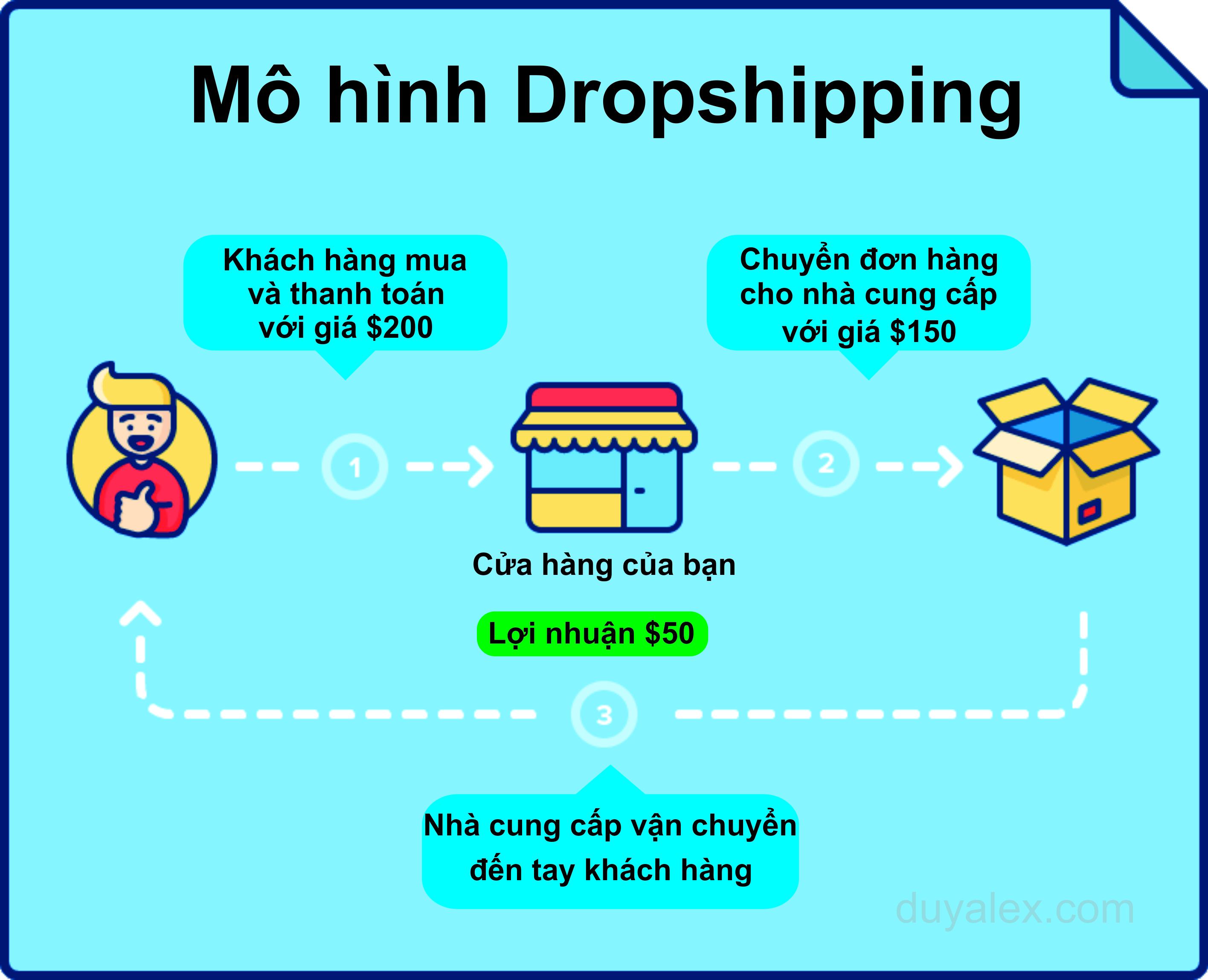 mo hinh dropshipping