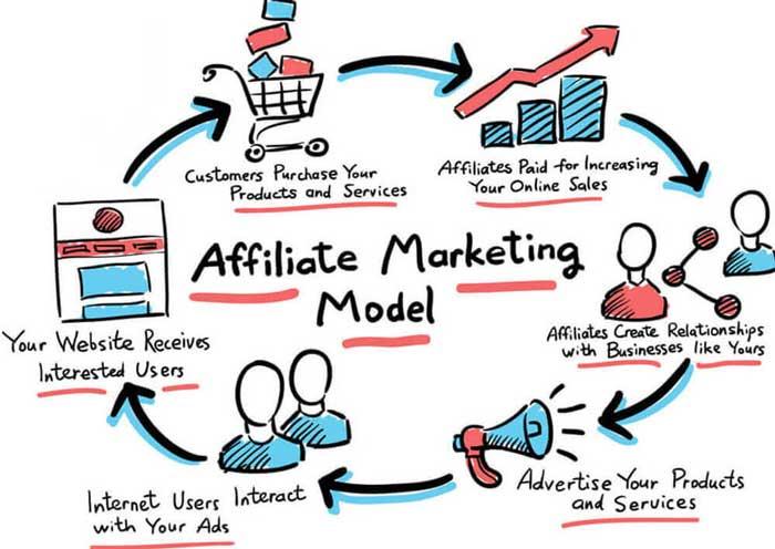 Tổng quan về mô hình tiếp thị liên kết trên Website