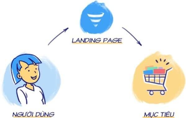lợi ích landing page