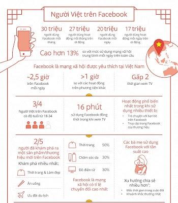 thống kê người dùng facebook